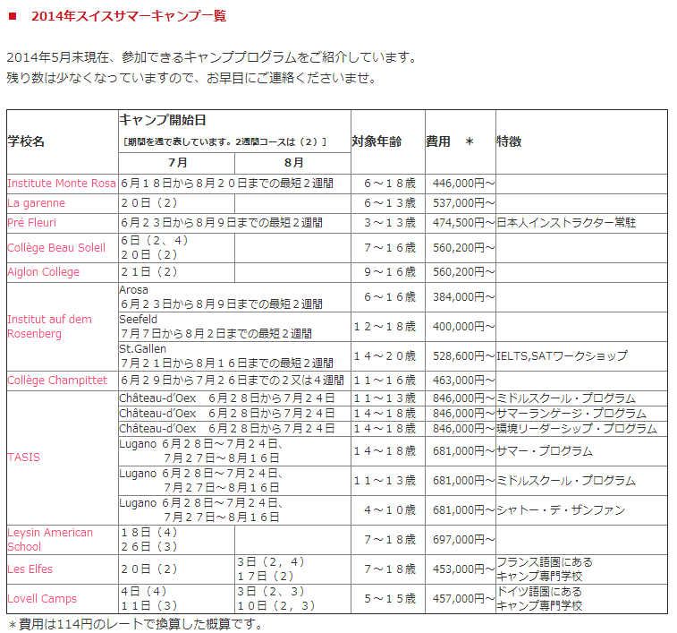 2014年のキャンプリスト